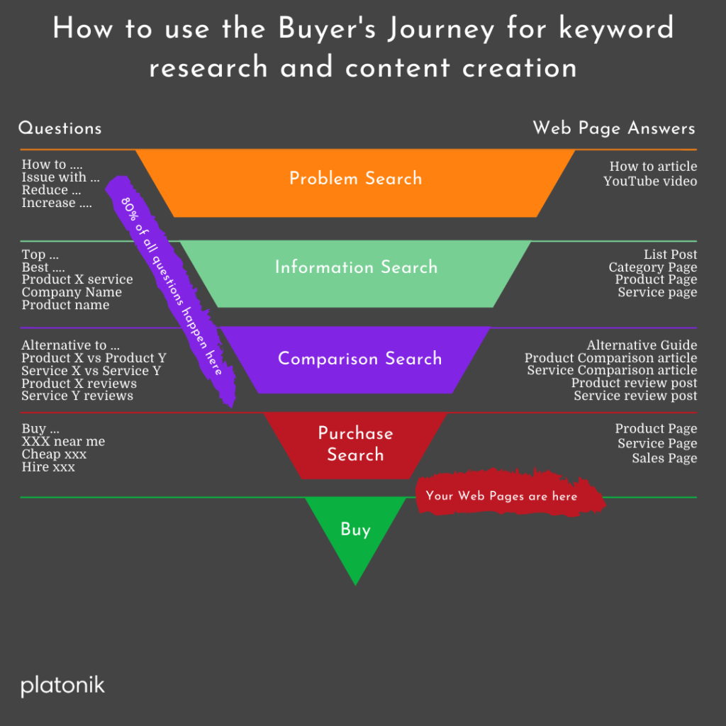 how to use the buyer's journey for keyword research and content creation