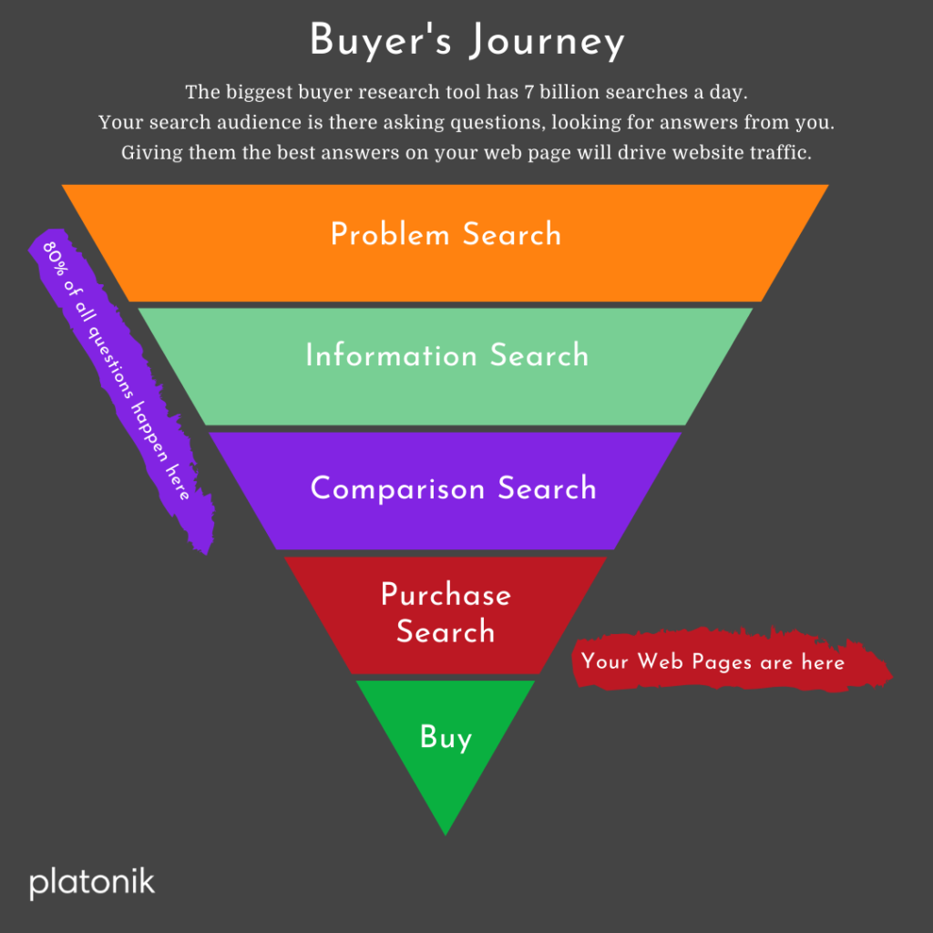 the buyers journey infographic