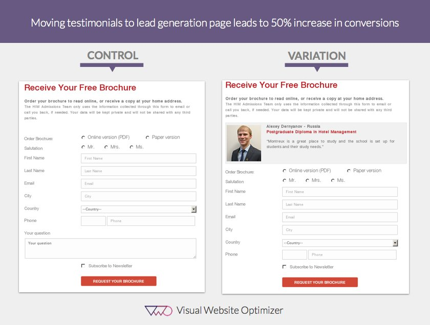 A/B Testing Testimonials increased conversions by 50%