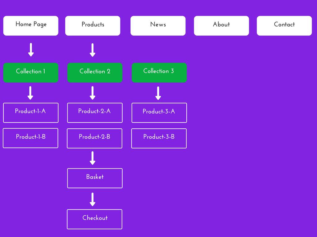 e-commerce website structure
