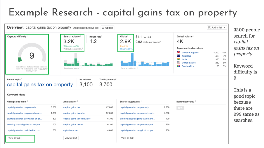 example of keyword research report