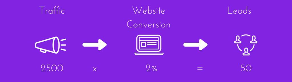 website lead generation diagram 2% conversion rate