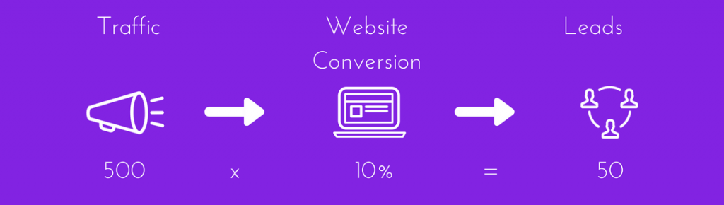 lead generation diagram 10% conversion rate