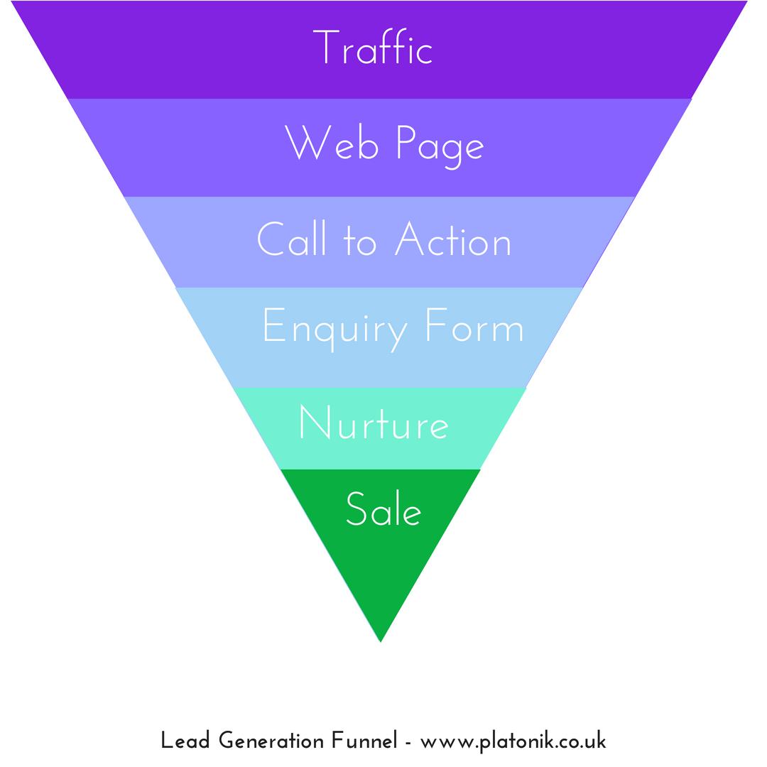 website lead generation funnel diagram