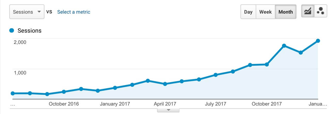 organic search traffic growth