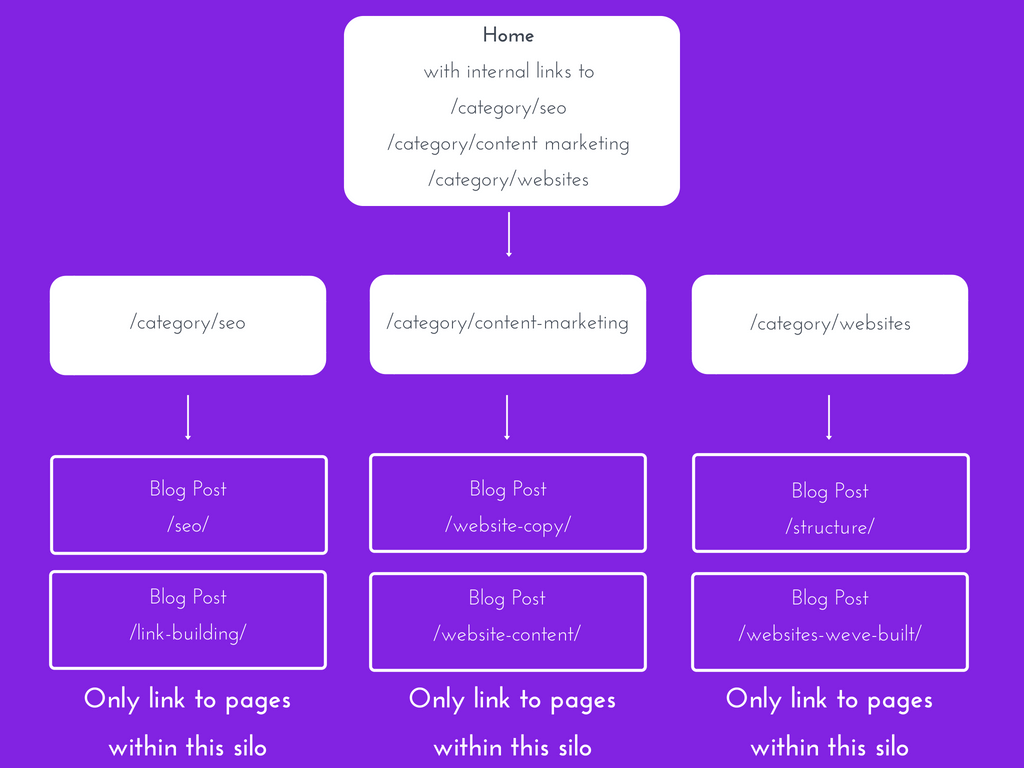 silo website structure diagram