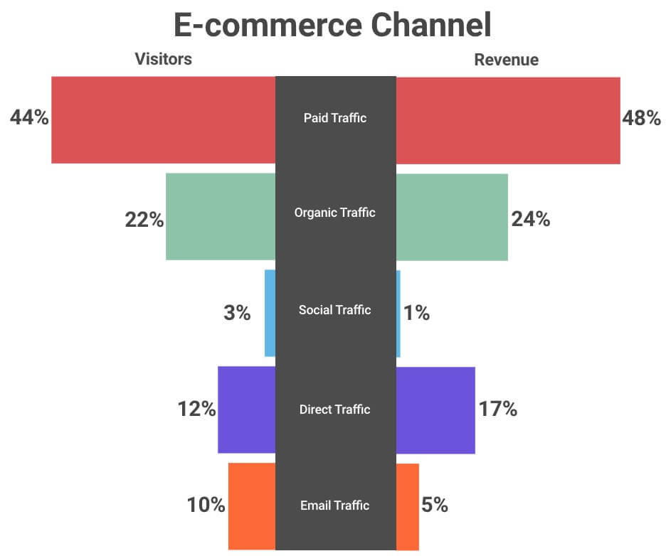 channel traffic v revenue screenshot